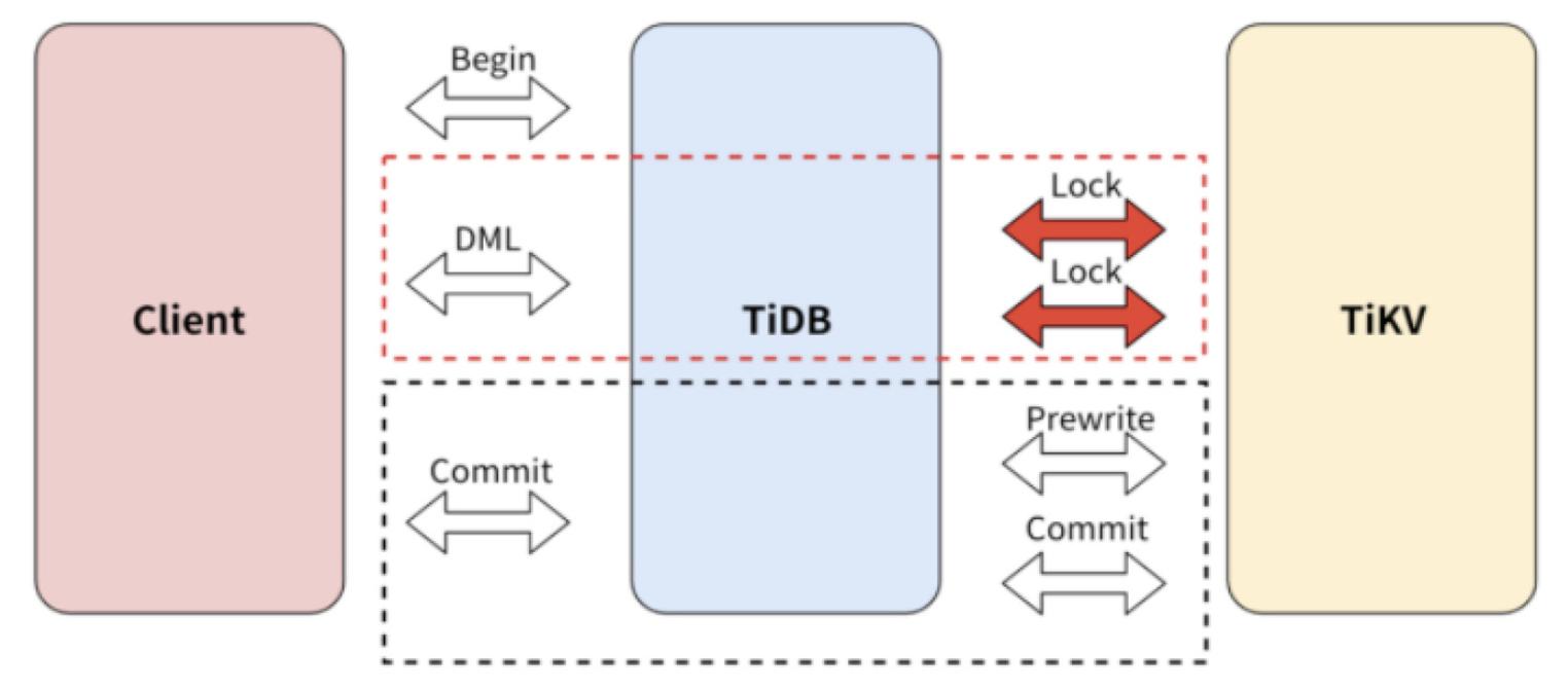 TiDB 悲观事务的提交逻辑