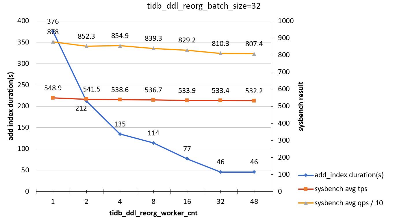 add-index-load-2-b32