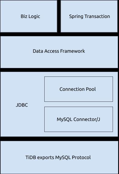 Java application components