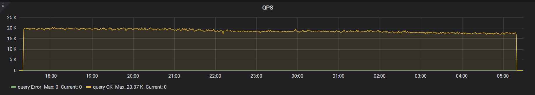 QPS with modified config