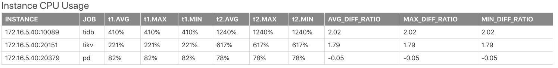 Compare Instance CPU Usage report