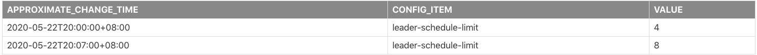 Scheduler Config Change History report