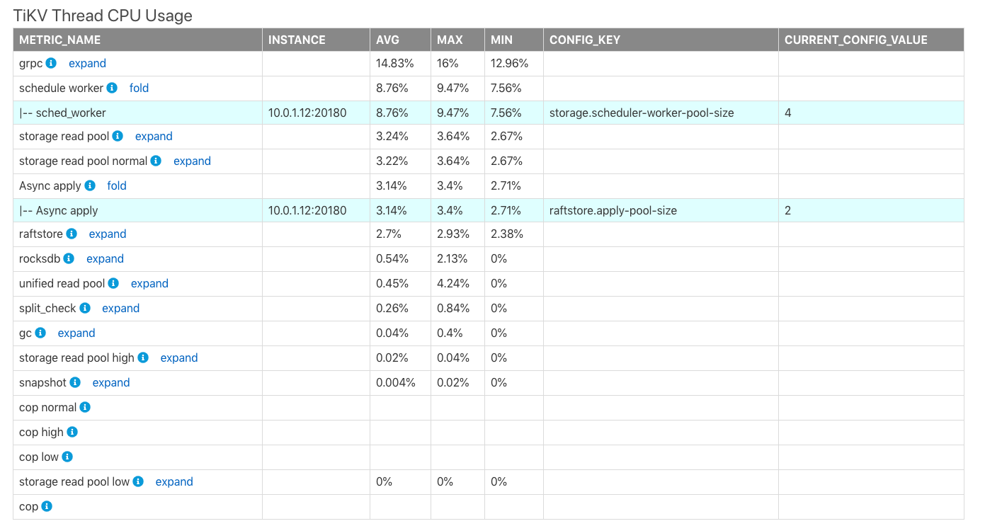 TiKV Thread CPU Usage report