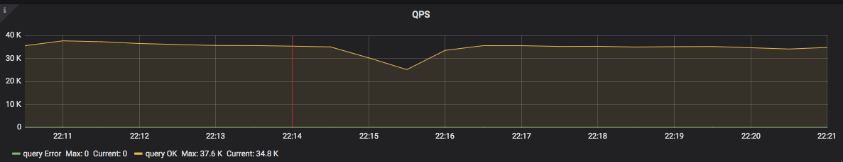 QPS results