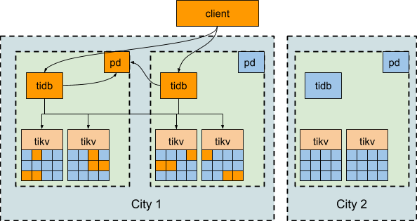 2-DC in 2 Cities Deployment Architecture