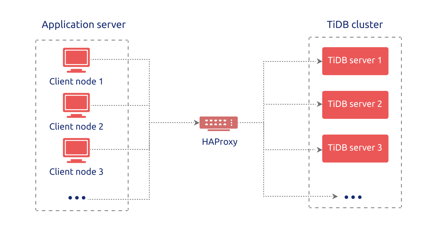 HAProxy Best Practices in TiDB