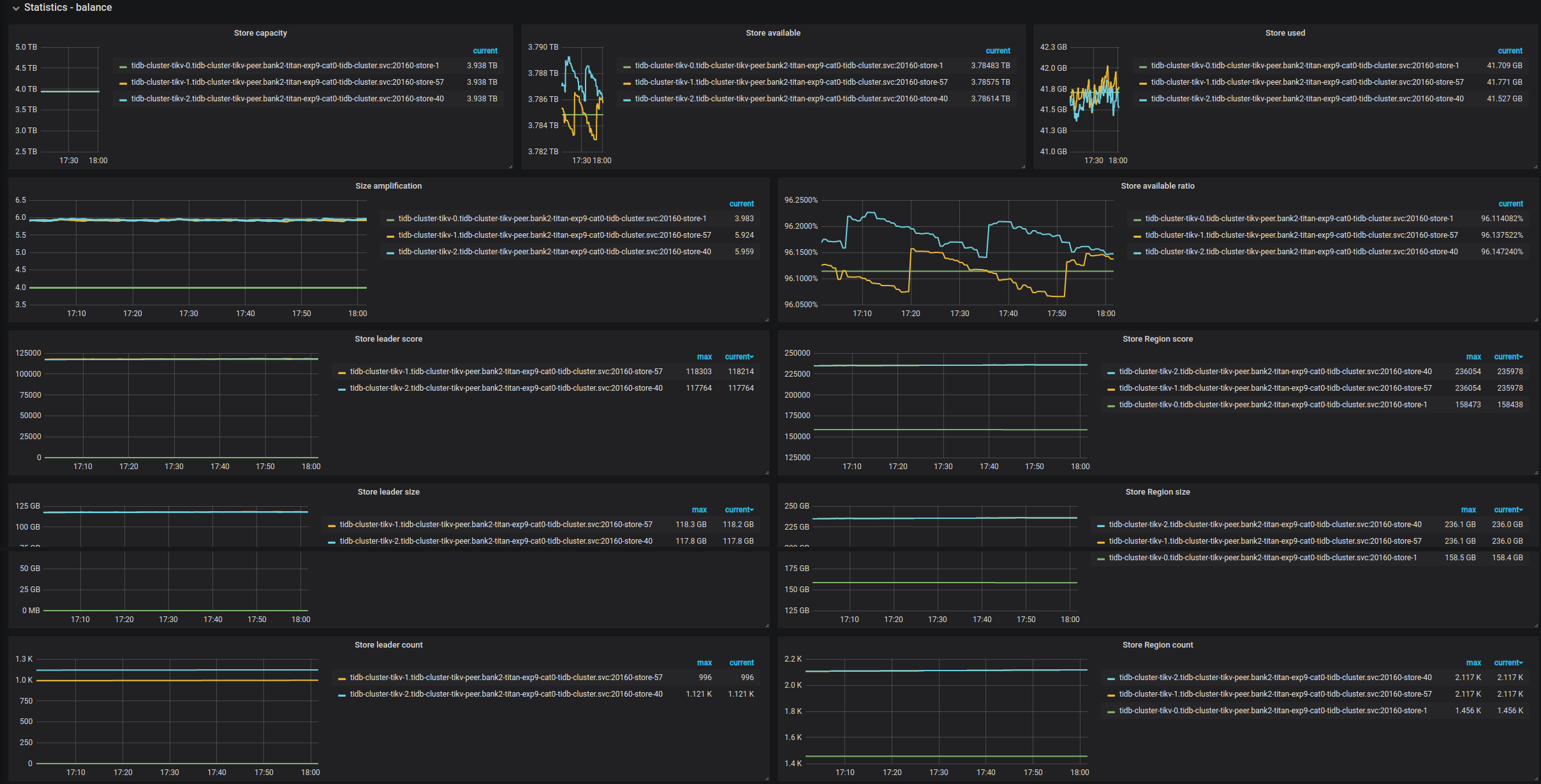 PD Dashboard - Statistics - Balance metrics