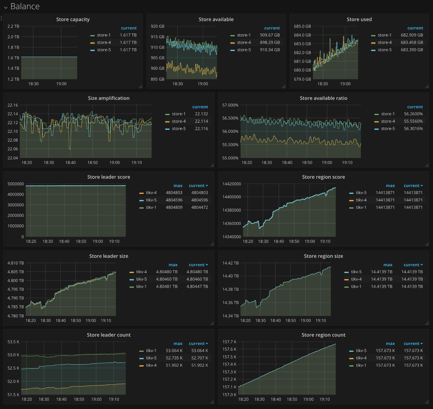 PD Dashboard - Balance metrics