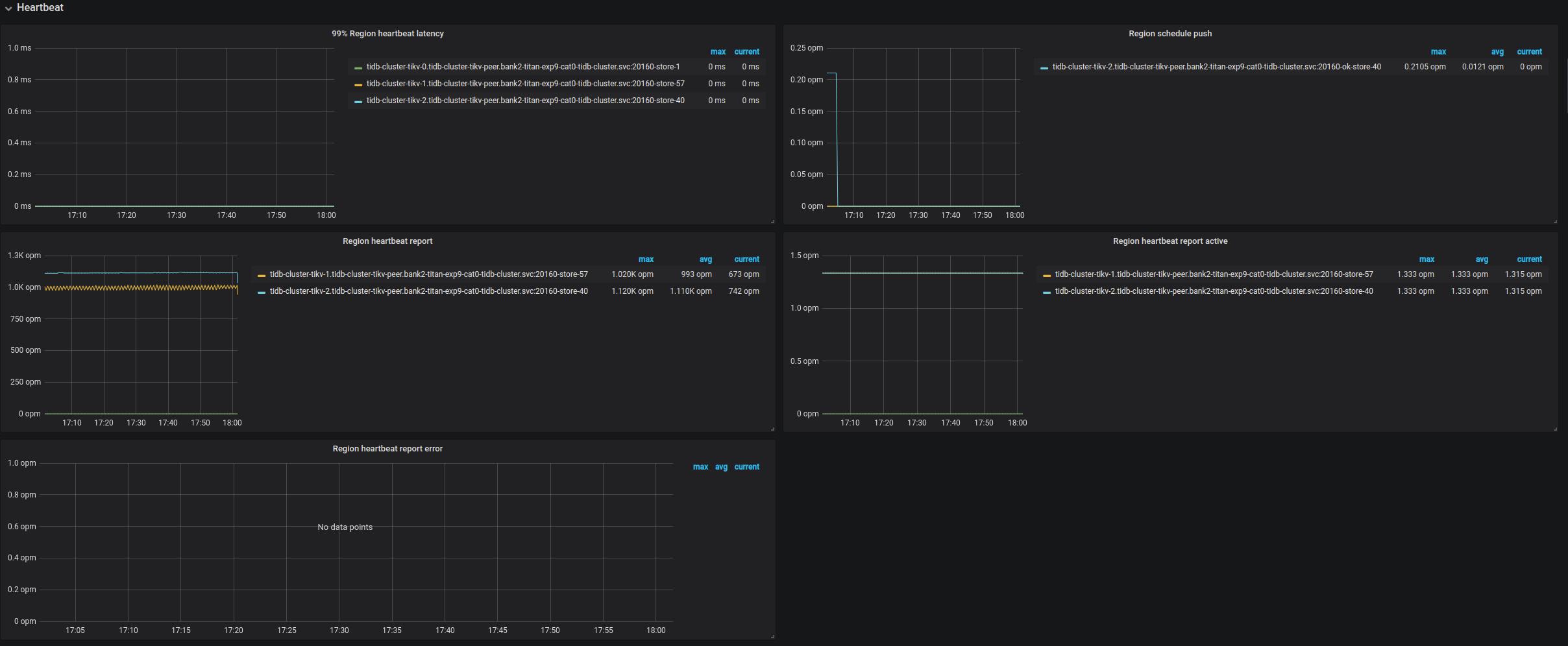 PD Dashboard - Heartbeat metrics