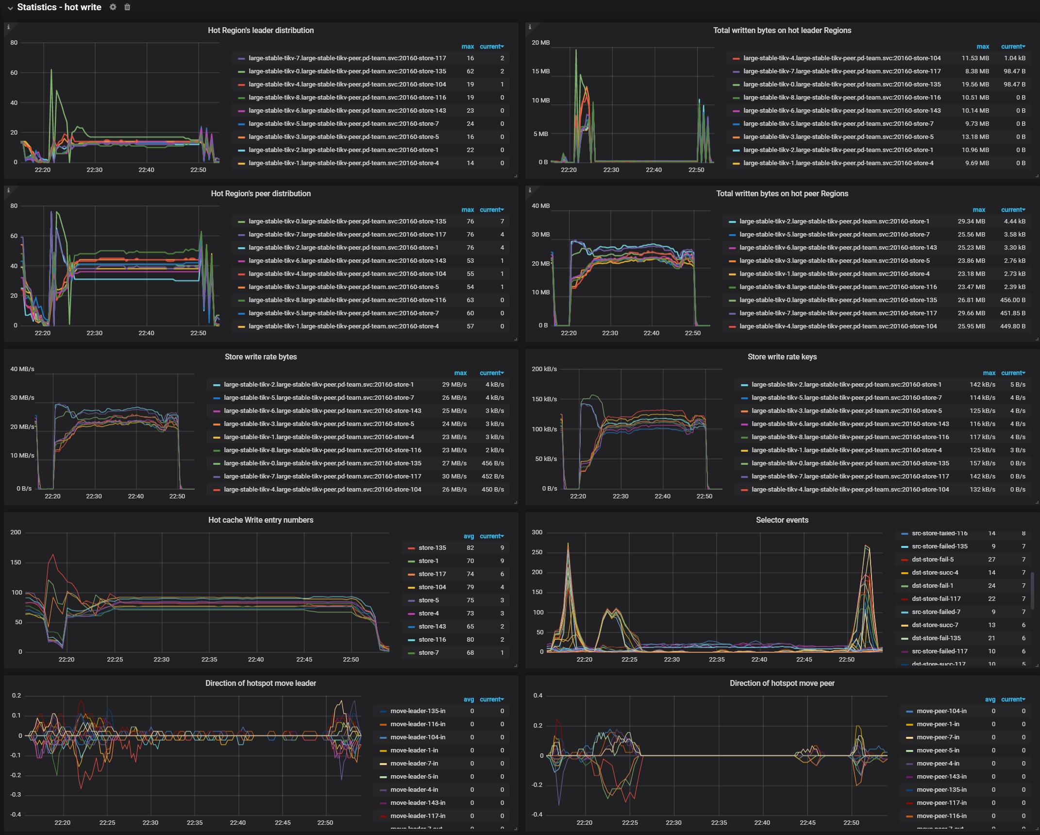 PD Dashboard - Hot write metrics