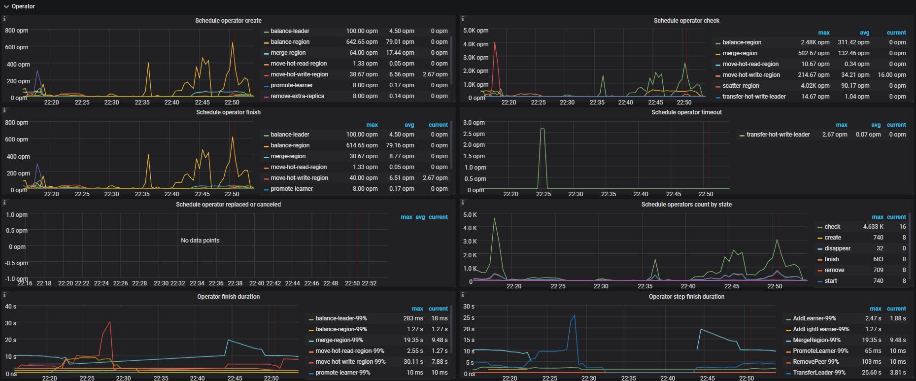 PD Dashboard - Operator metrics