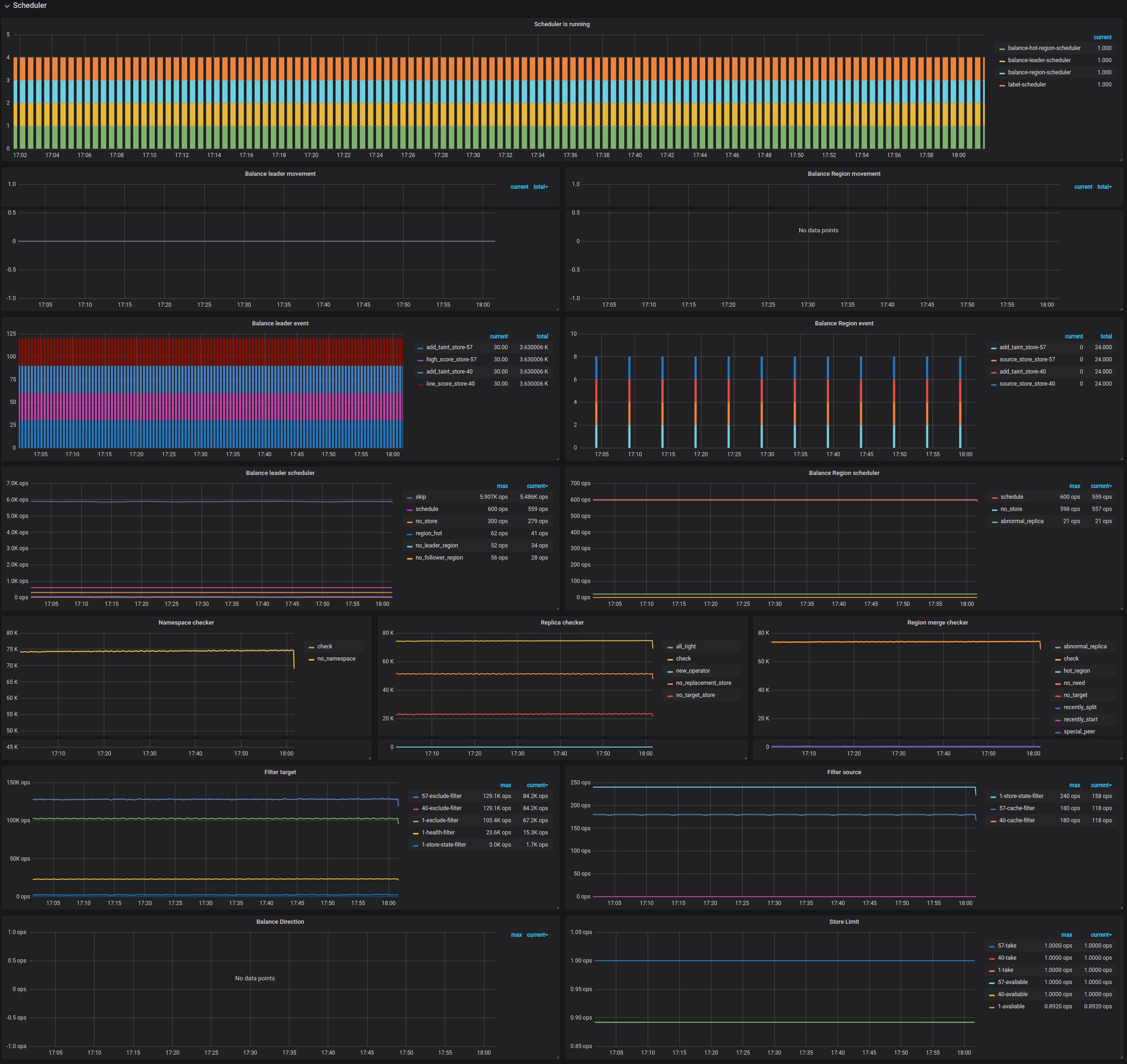 PD Dashboard - Scheduler metrics