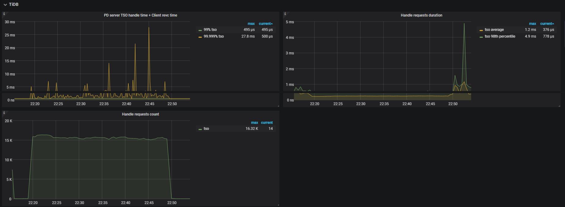 PD Dashboard - TiDB metrics