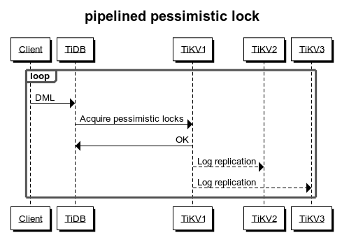 Pipelined pessimistic lock