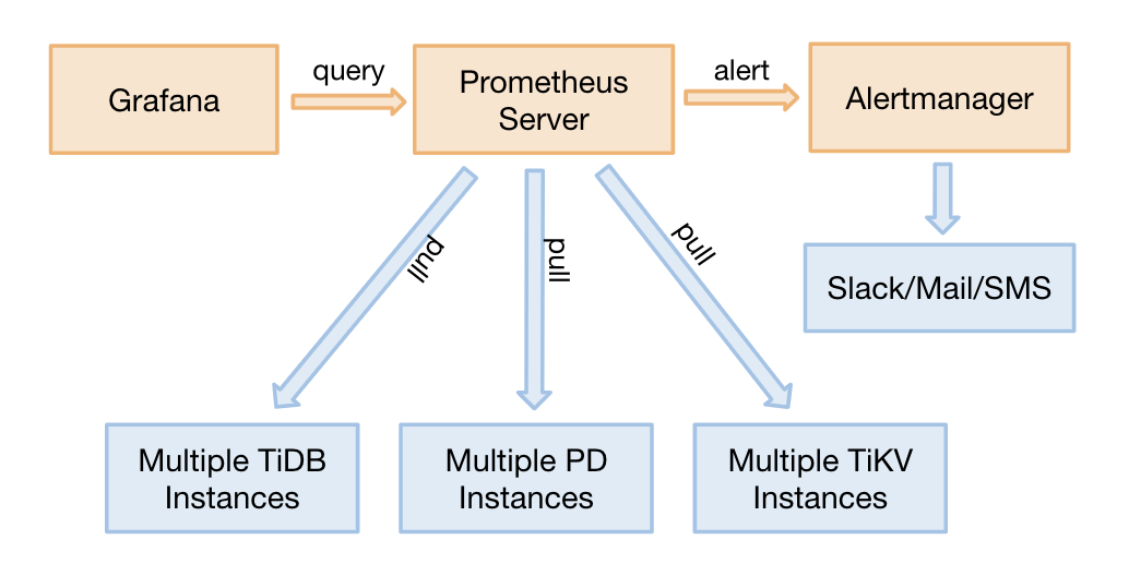 The monitoring architecture in the TiDB cluster