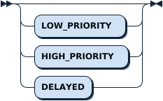 PriorityOpt