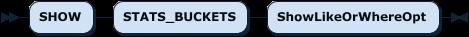 SHOW STATS_BUCKETS