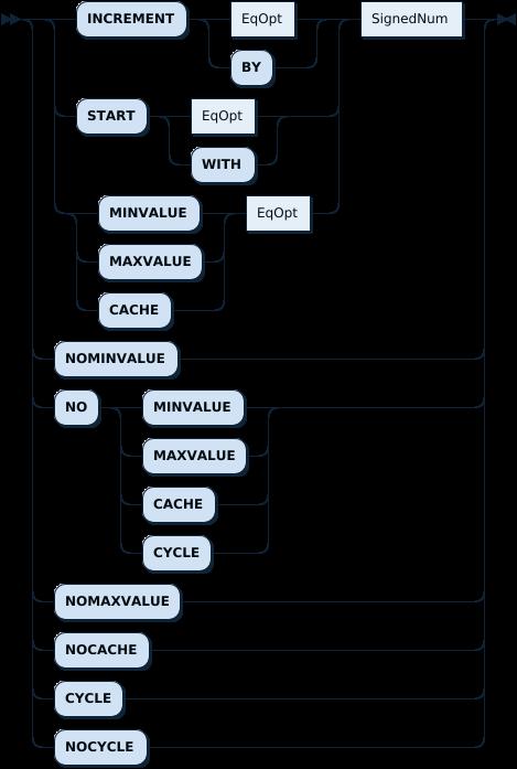 SequenceOption