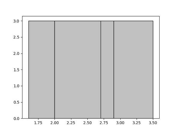 Equal-depth Histogram Example