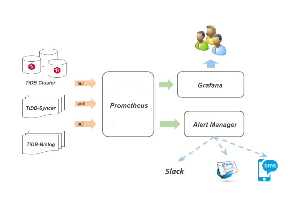 syncer_monitor_scheme
