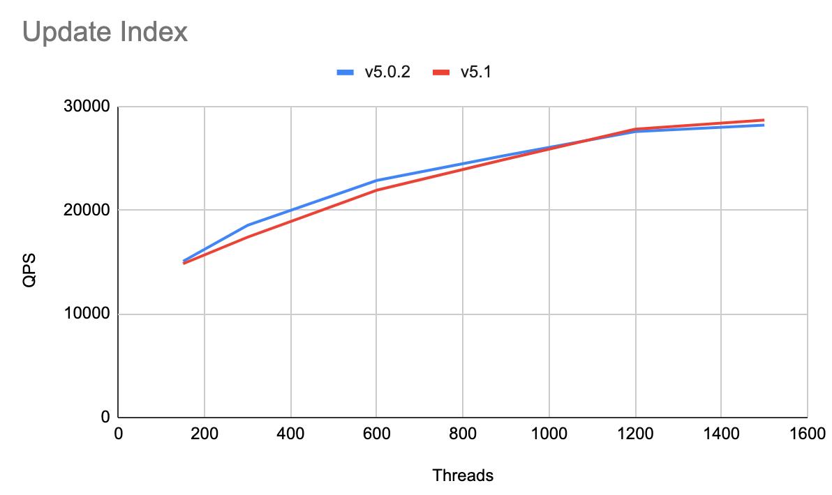 Update Index