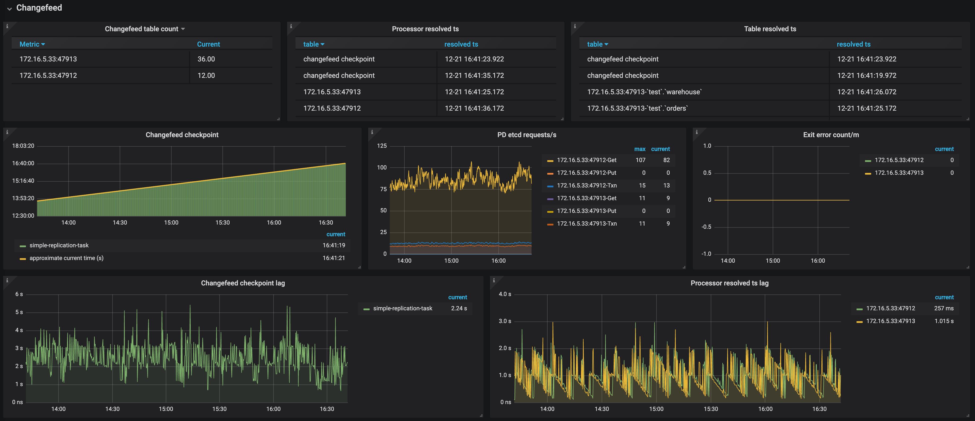 TiCDC Dashboard - Changefeed metrics 1