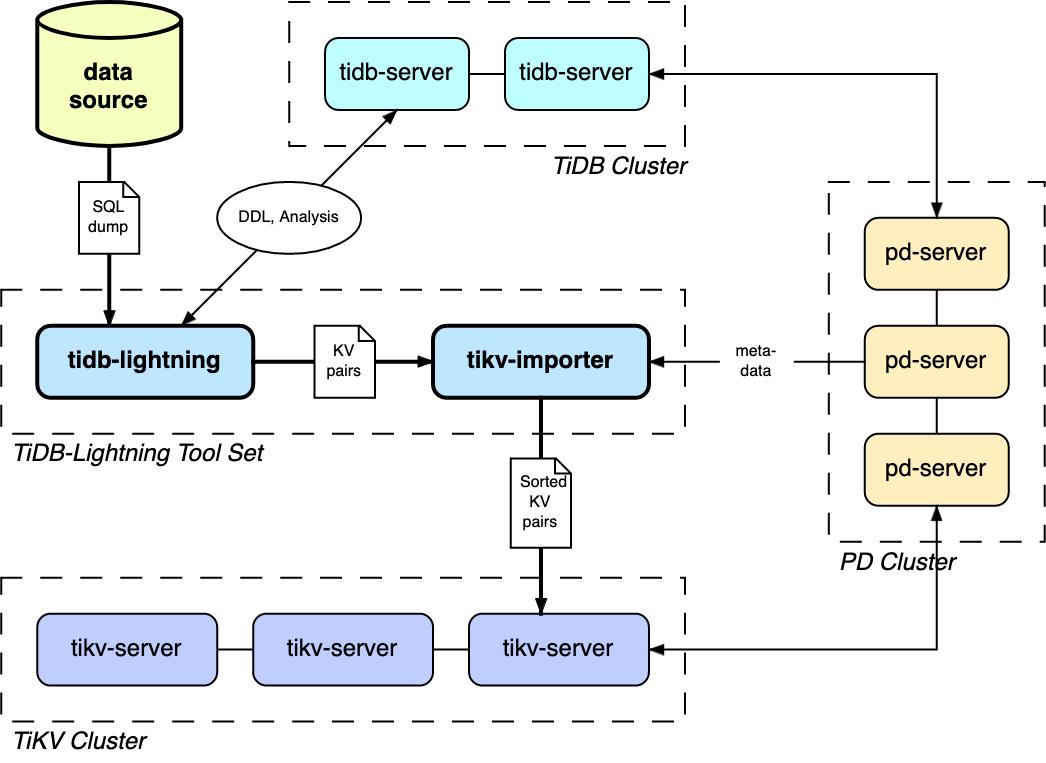 Architecture of TiDB Lightning tool set