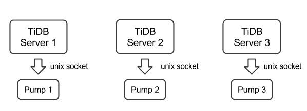 TiDB pump deployment architecture