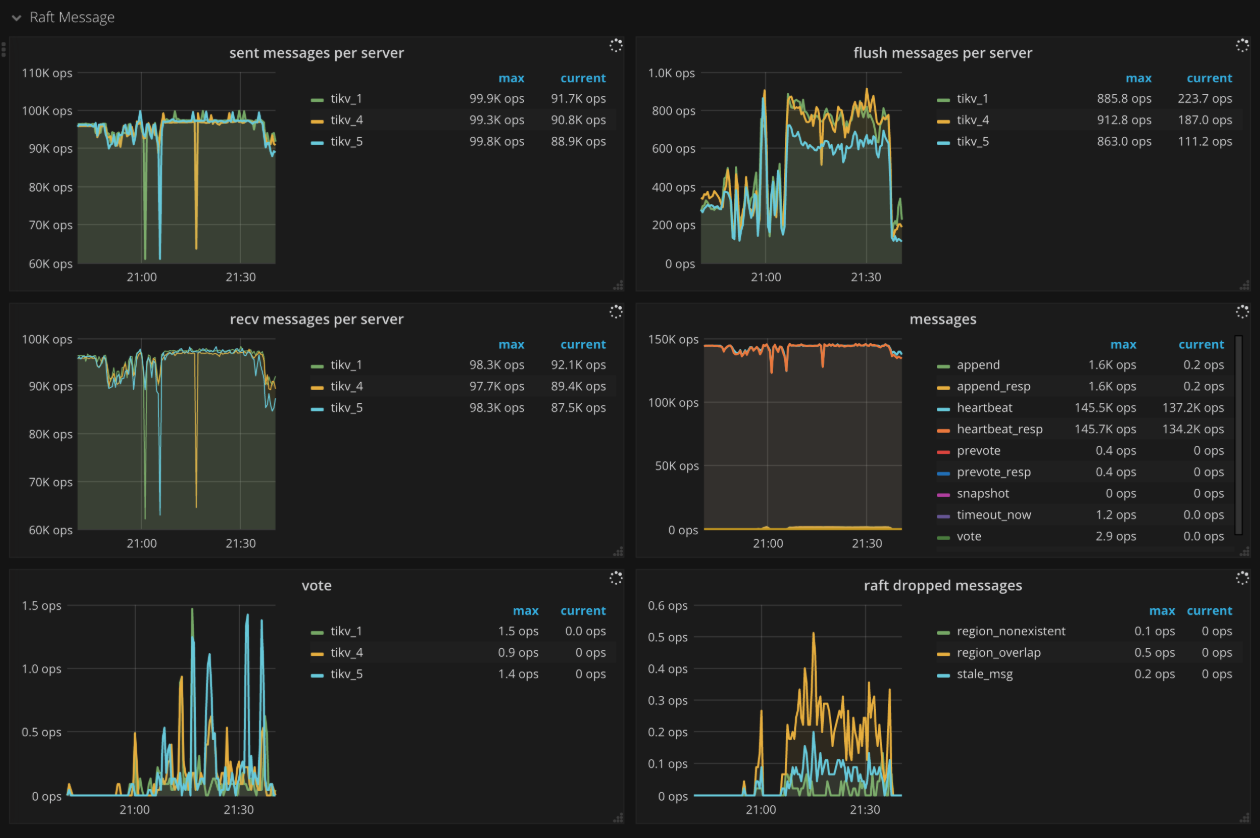 TiKV Dashboard - Raft message metrics
