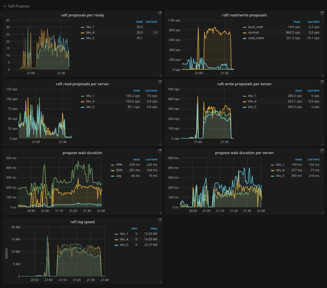 TiKV Dashboard - Raft propose metrics