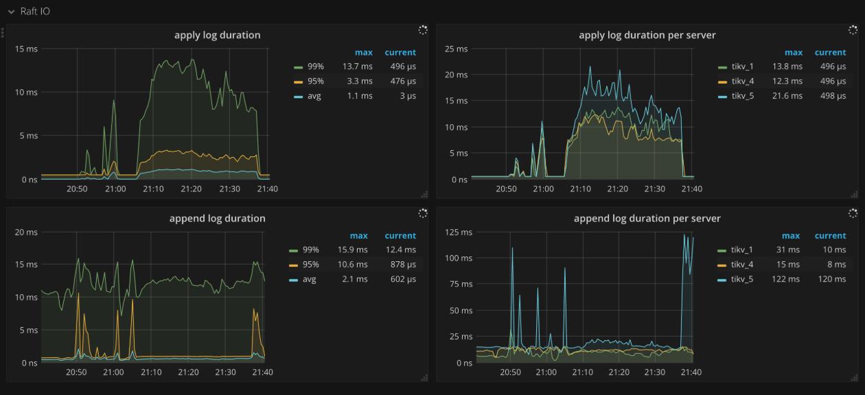 TiKV Dashboard - Raft IO metrics