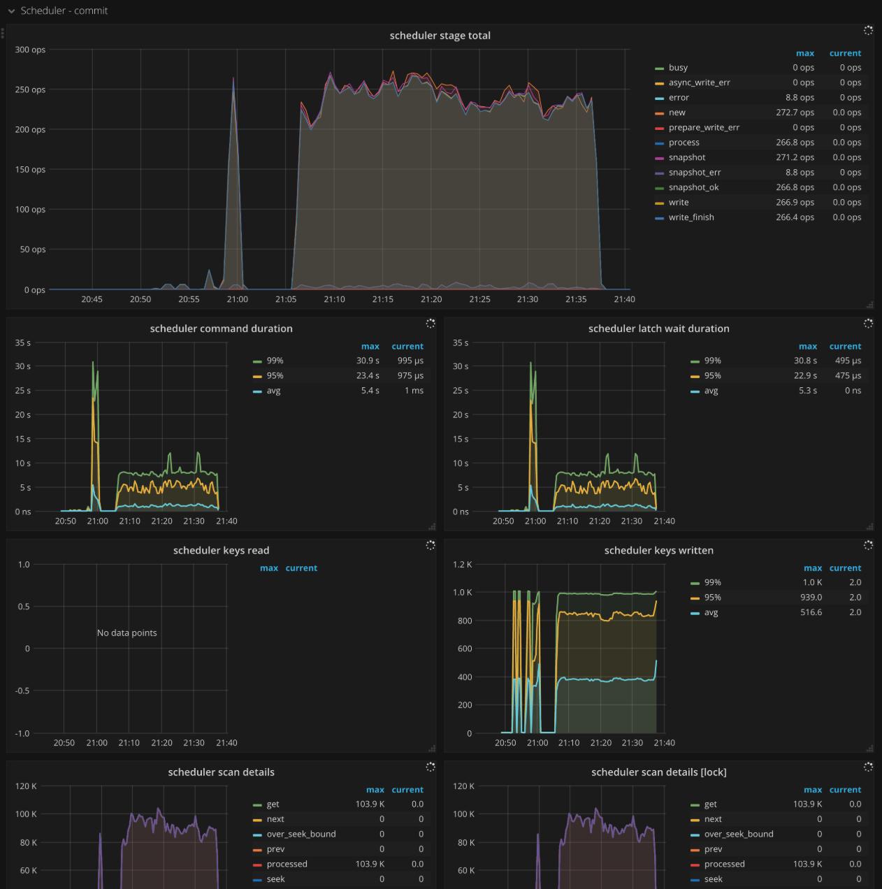 TiKV Dashboard - Scheduler commit metrics