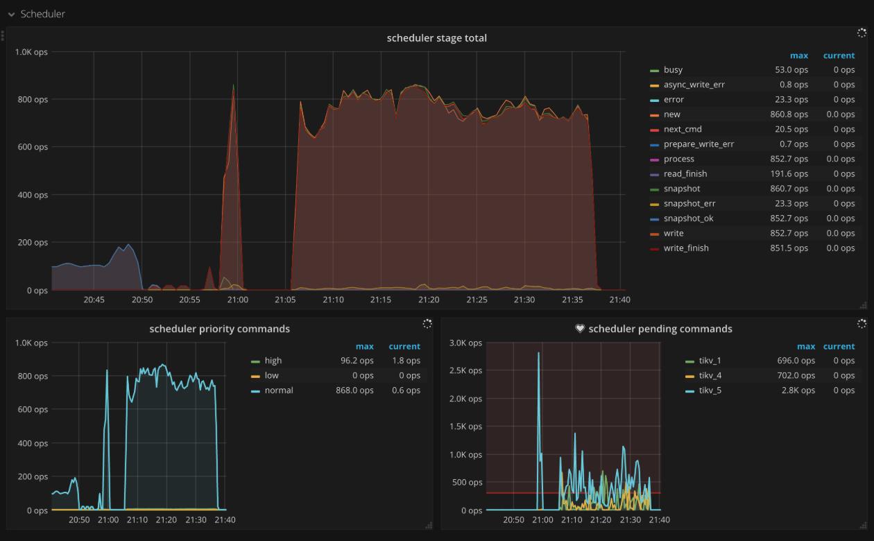 TiKV Dashboard - Scheduler metrics