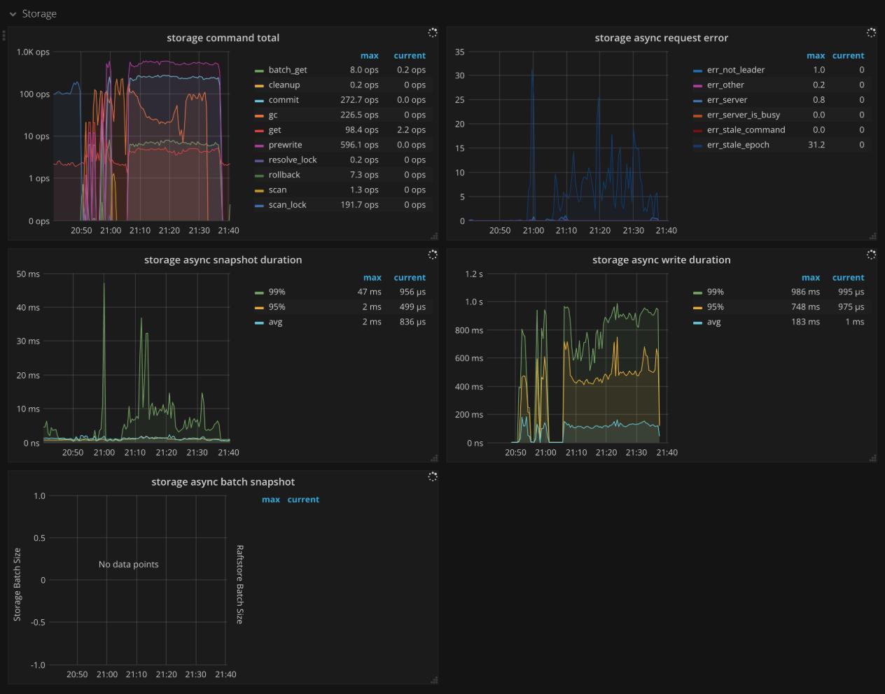 TiKV Dashboard - Storage metrics