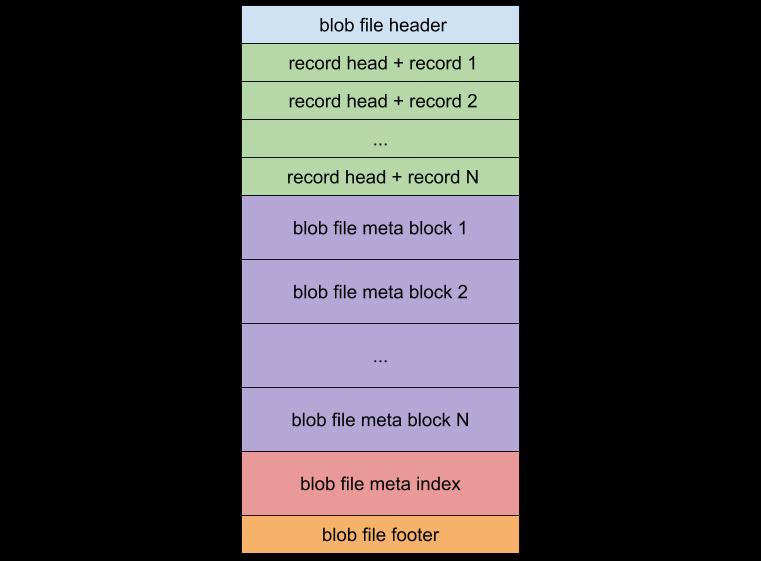 BlobFile Format
