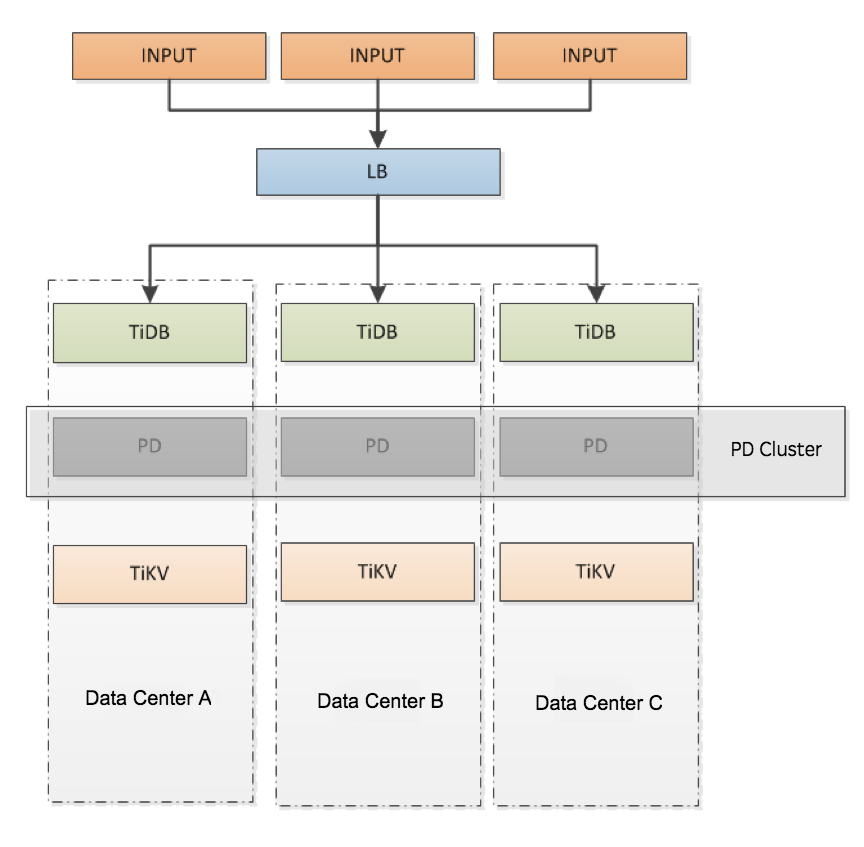 Figure 6: Deploying TiDB in multiple data centers