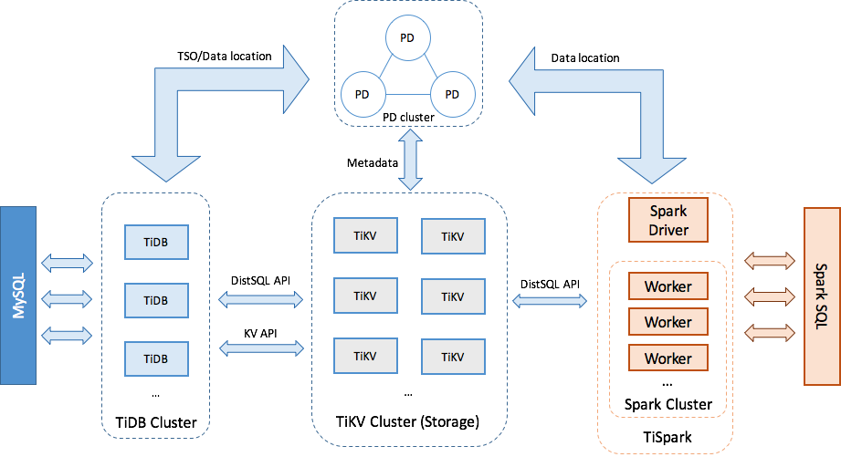 Figure 1: TiDB Platform Architecture
