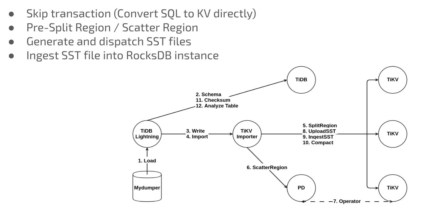 Figure 4: TiDB Lightning implementation architecture