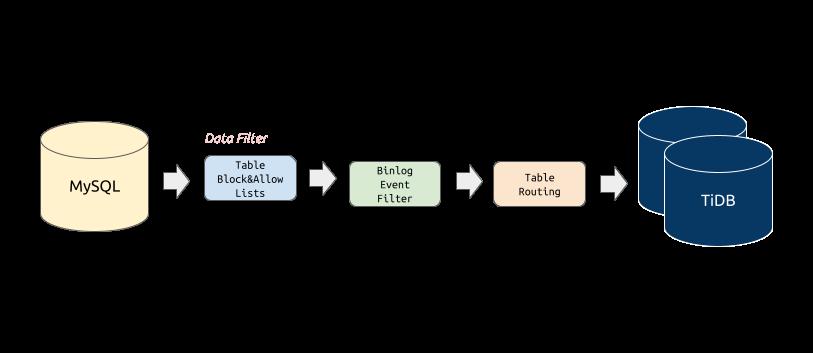 DM Core Features