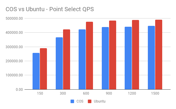 COS vs Ubuntu