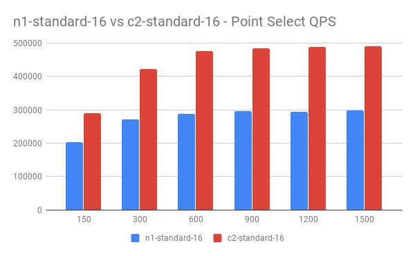 n1-standard-16 vs c2-standard-16