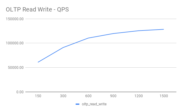 OLTP Read Write