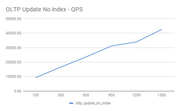 OLTP Update No Index