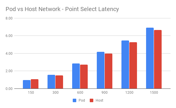 Pod vs Host Network
