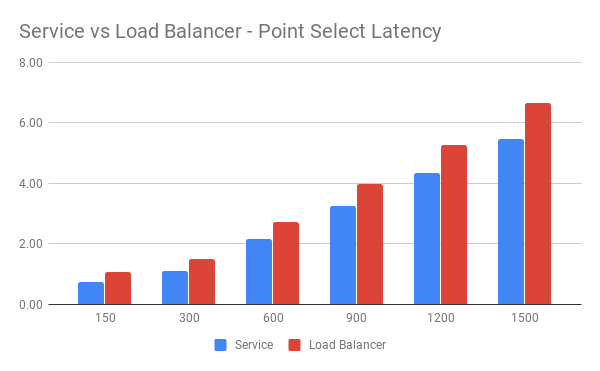 Service vs Load Balancer