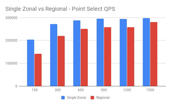 Single Zonal vs Regional
