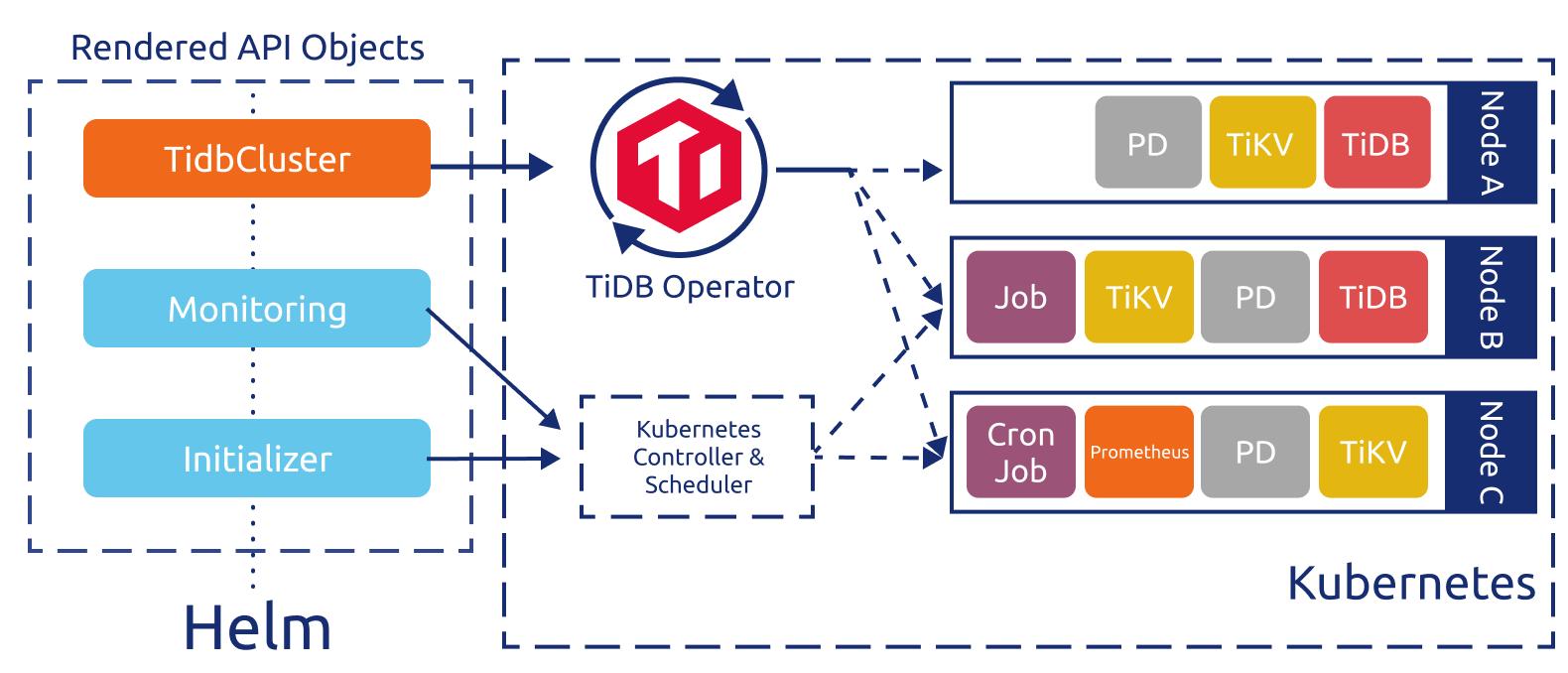 TiDB Operator Control Flow