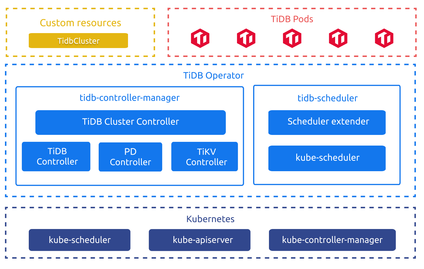 TiDB Operator Overview